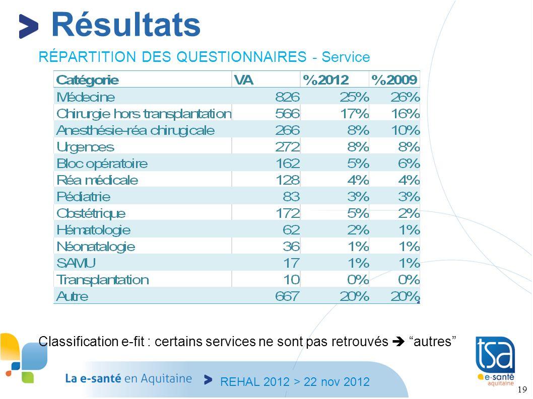 Résultats RÉPARTITION DES QUESTIONNAIRES - Service