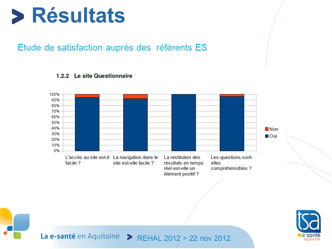 Résultats Etude de satisfaction auprès des référents ES