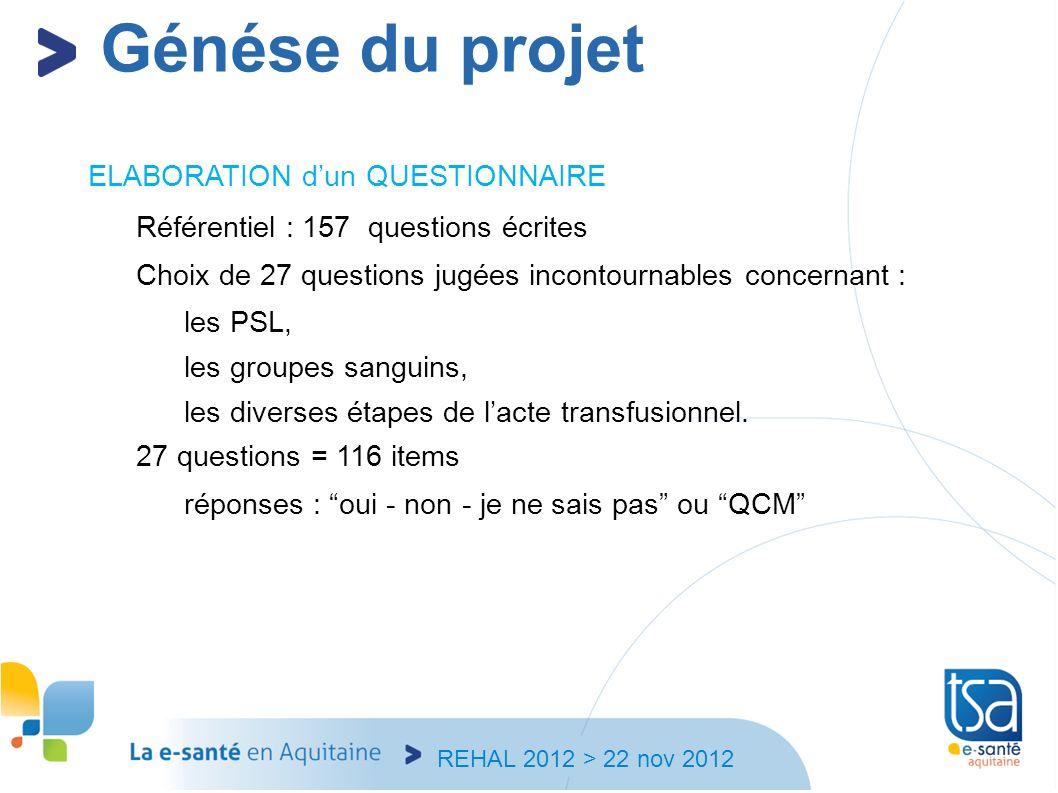 Génése du projet ELABORATION d'un QUESTIONNAIRE