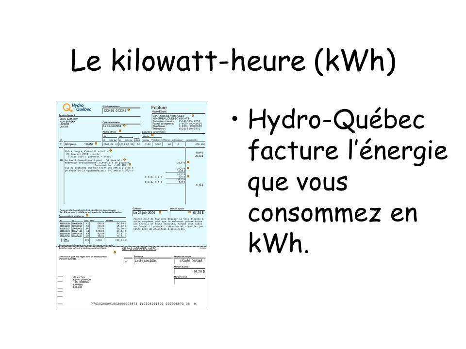 Le kilowatt-heure (kWh)