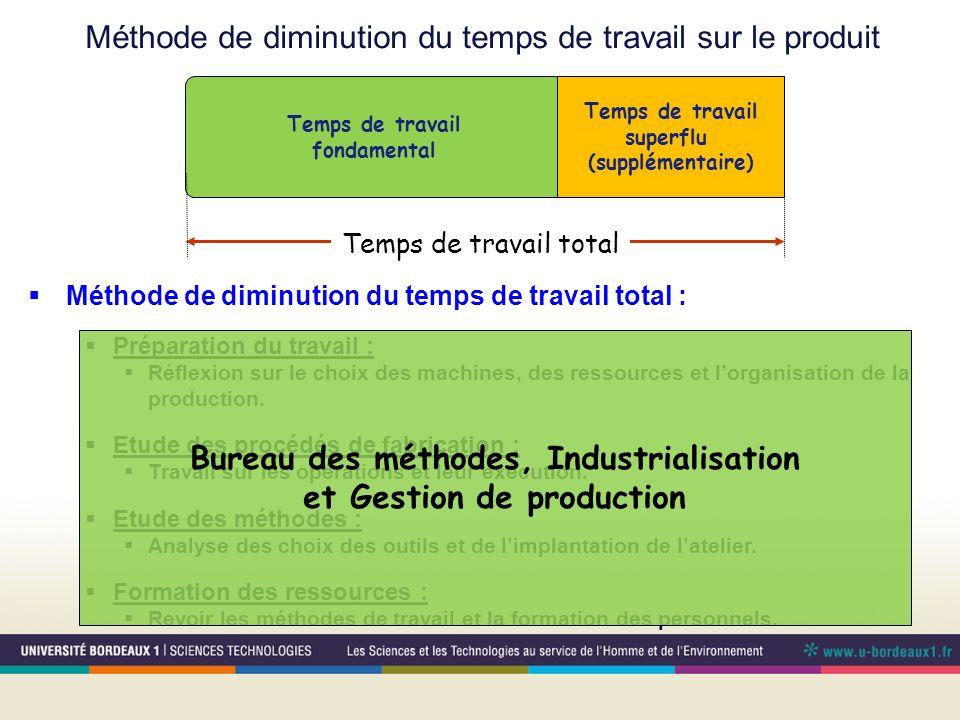 Bureau des méthodes, Industrialisation et Gestion de production