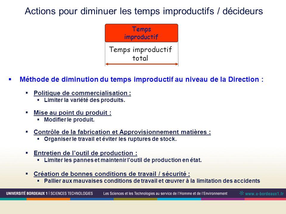 Actions pour diminuer les temps improductifs / décideurs