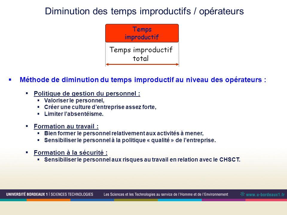 Diminution des temps improductifs / opérateurs