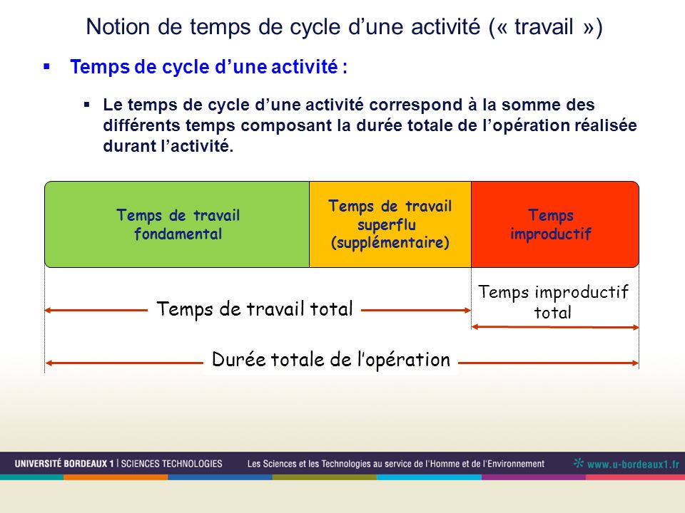 Notion de temps de cycle d'une activité (« travail »)