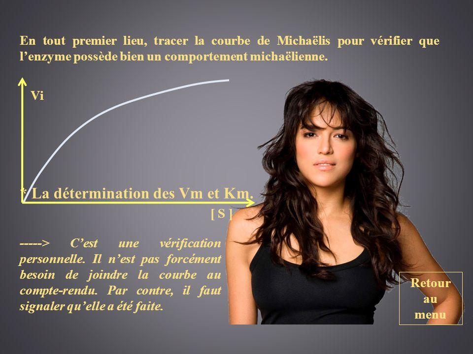 VM/Km * La détermination des Vm et Km.