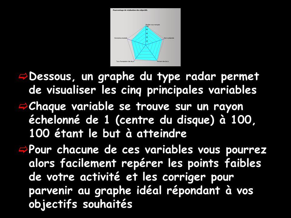 Dessous, un graphe du type radar permet de visualiser les cinq principales variables