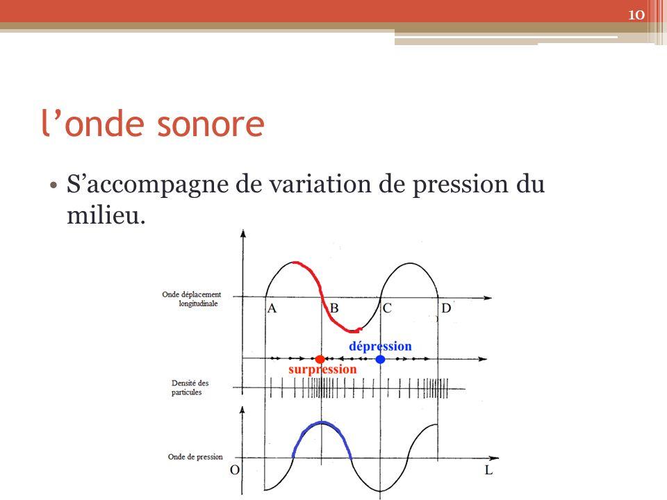 l'onde sonore S'accompagne de variation de pression du milieu.