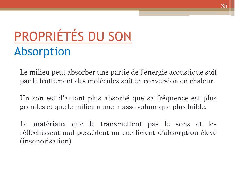 PROPRIÉTÉS DU SON Absorption