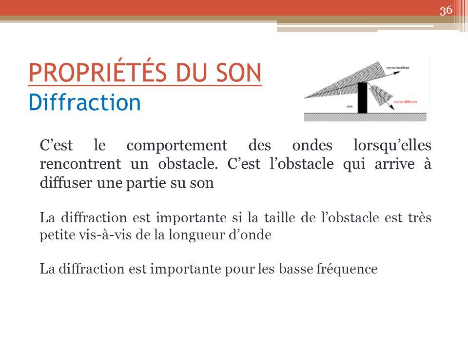 PROPRIÉTÉS DU SON Diffraction