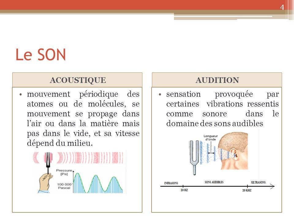 Le SON ACOUSTIQUE. AUDITION.