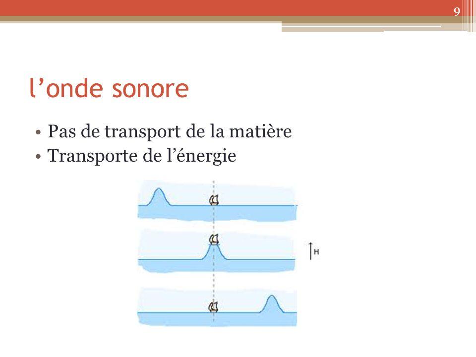 l'onde sonore Pas de transport de la matière Transporte de l'énergie