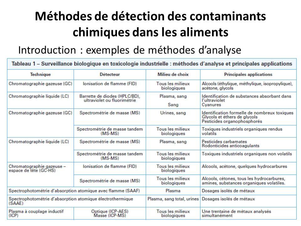 Méthodes de détection des contaminants chimiques dans les aliments