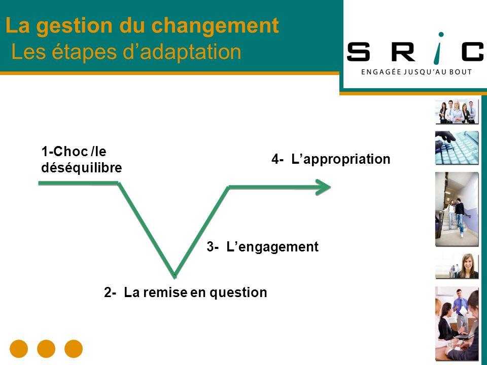 La gestion du changement Les étapes d'adaptation
