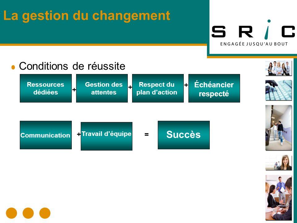 La gestion du changement