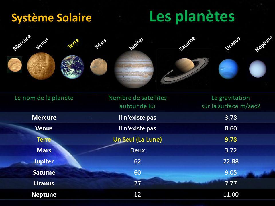 Les planètes Système Solaire Le nom de la planète Nombre de satellites