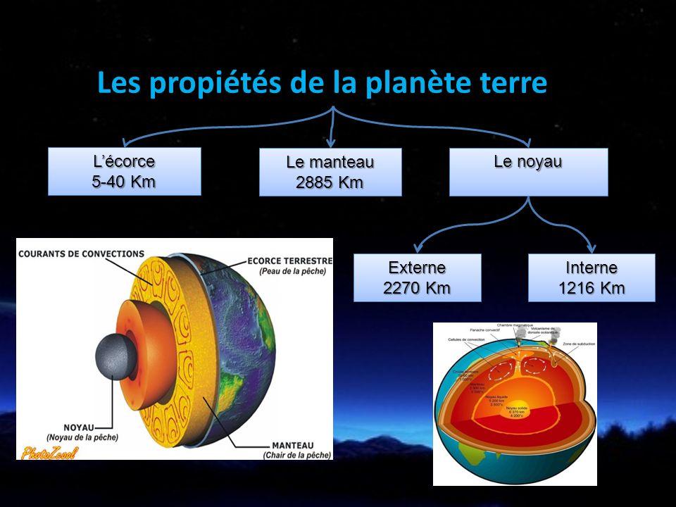 Les propiétés de la planète terre