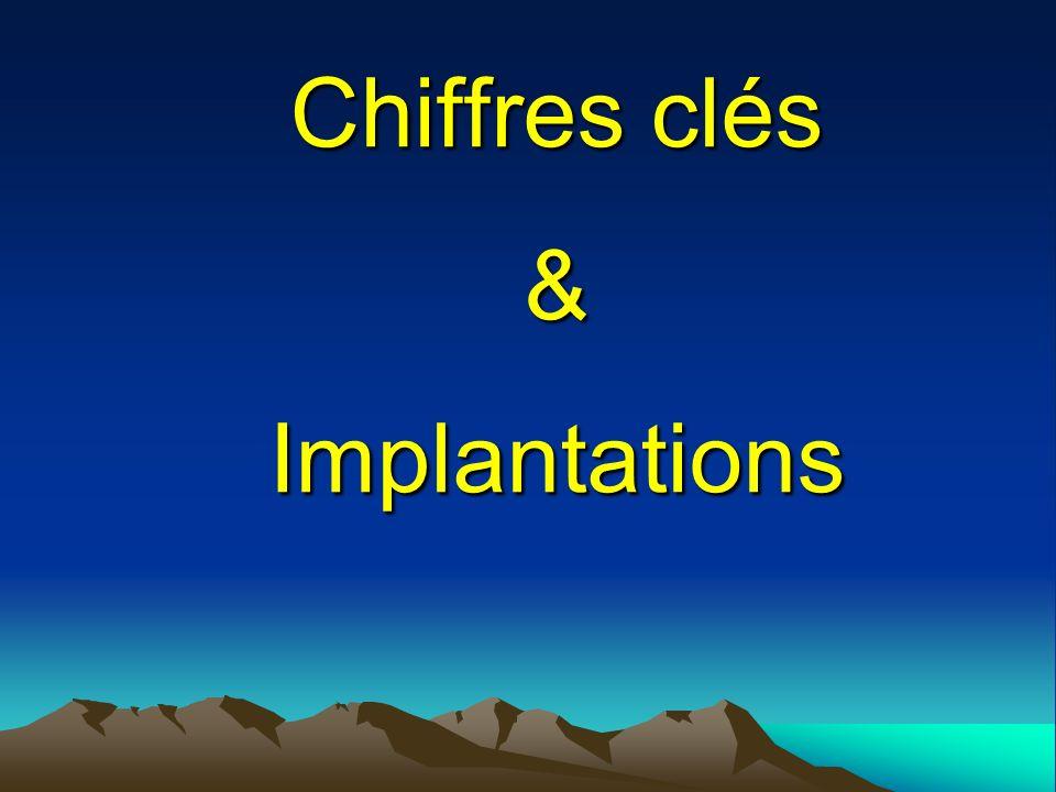 Chiffres clés & Implantations