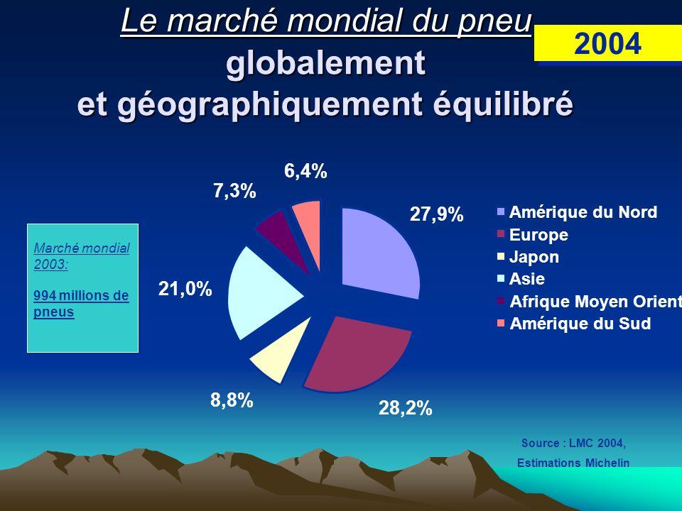 Le marché mondial du pneu globalement et géographiquement équilibré