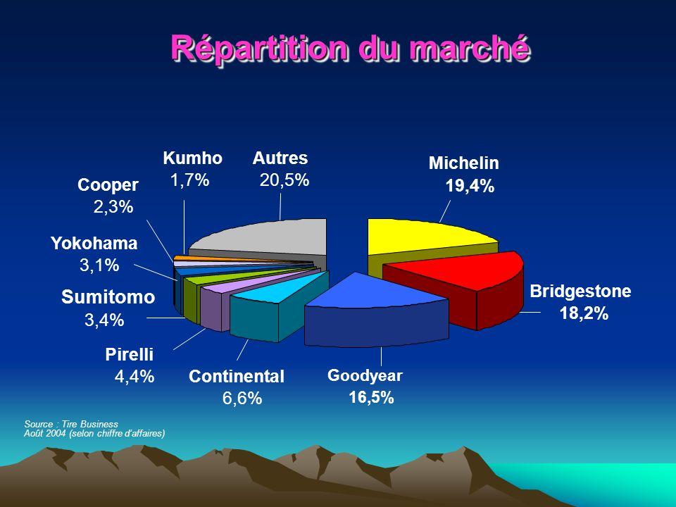 Répartition du marché Sumitomo Kumho Autres Michelin 1,7% 20,5% Cooper