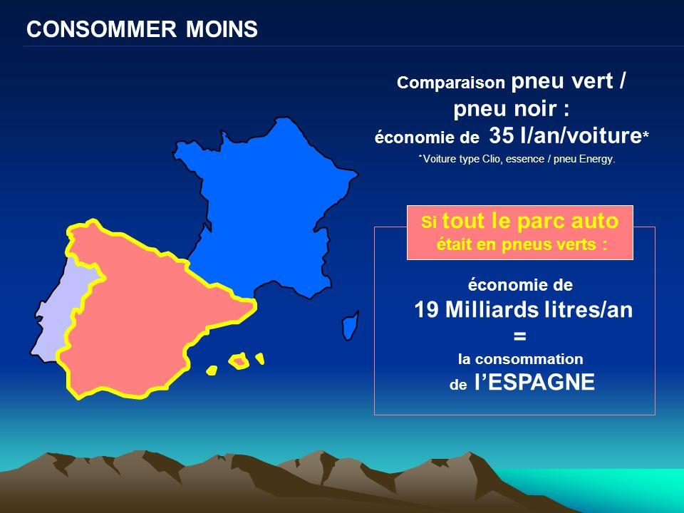 19 Milliards litres/an = la consommation de l'ESPAGNE