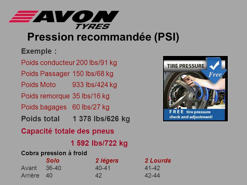 Pression recommandée (PSI)