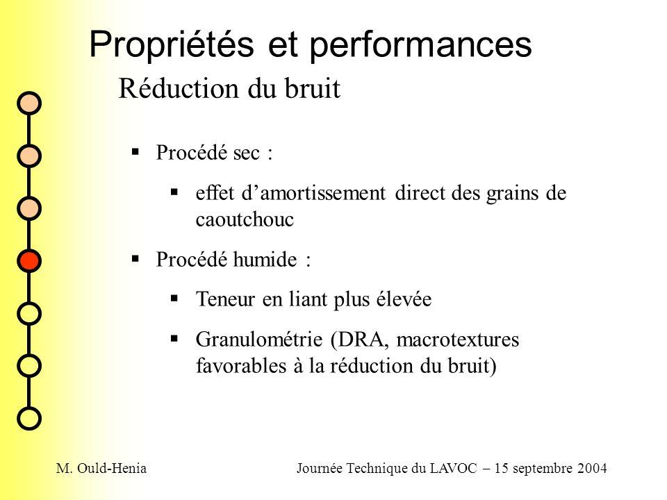 Propriétés et performances