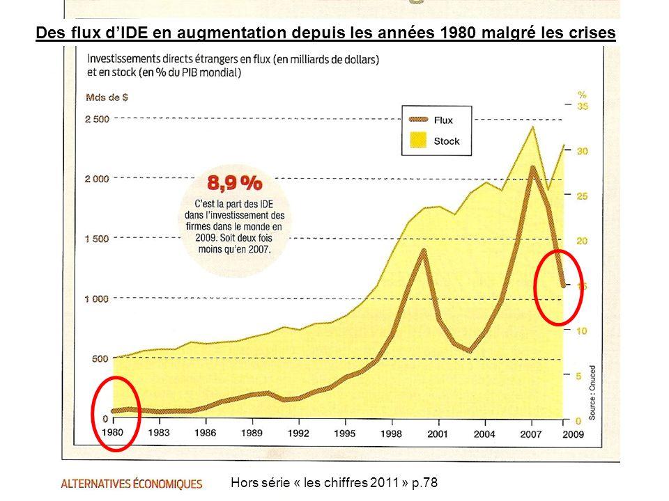 Des flux d'IDE en augmentation depuis les années 1980 malgré les crises