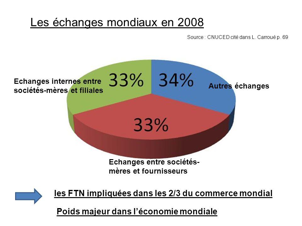 Les échanges mondiaux en 2008