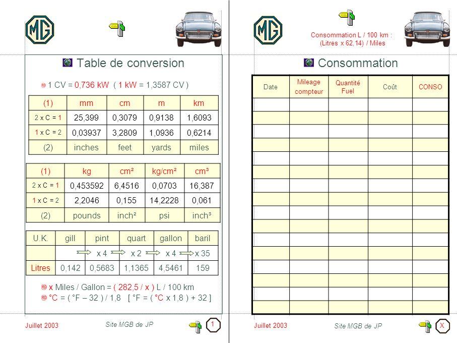 Consommation L / 100 km : (Litres x 62,14) / Miles