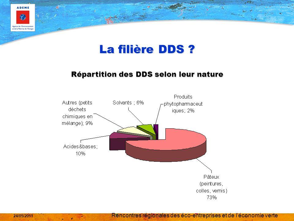 La filière DDS Répartition des DDS selon leur nature