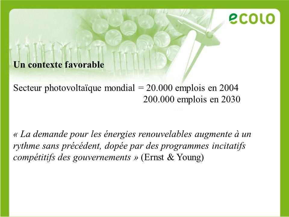 Un contexte favorable Secteur photovoltaïque mondial = 20.000 emplois en 2004. 200.000 emplois en 2030.