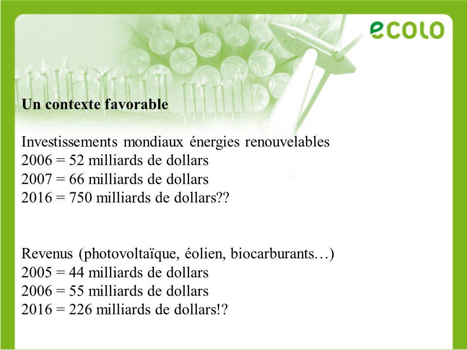 Un contexte favorable Investissements mondiaux énergies renouvelables. 2006 = 52 milliards de dollars.