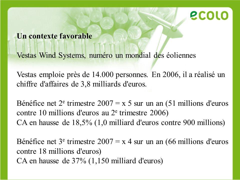 Un contexte favorable Vestas Wind Systems, numéro un mondial des éoliennes.