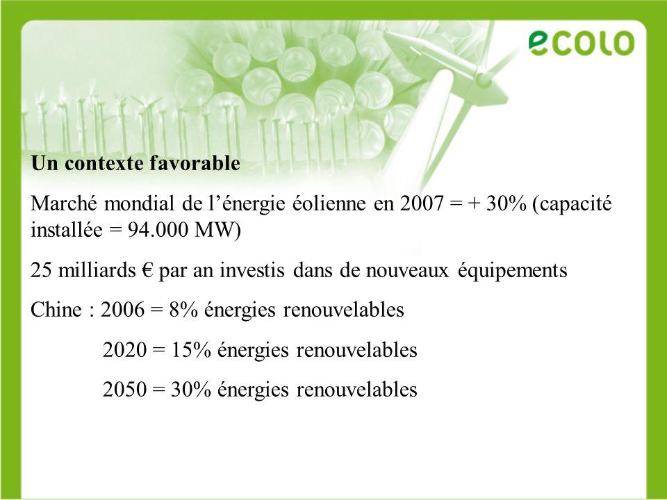 Un contexte favorable Marché mondial de l'énergie éolienne en 2007 = + 30% (capacité installée = 94.000 MW)