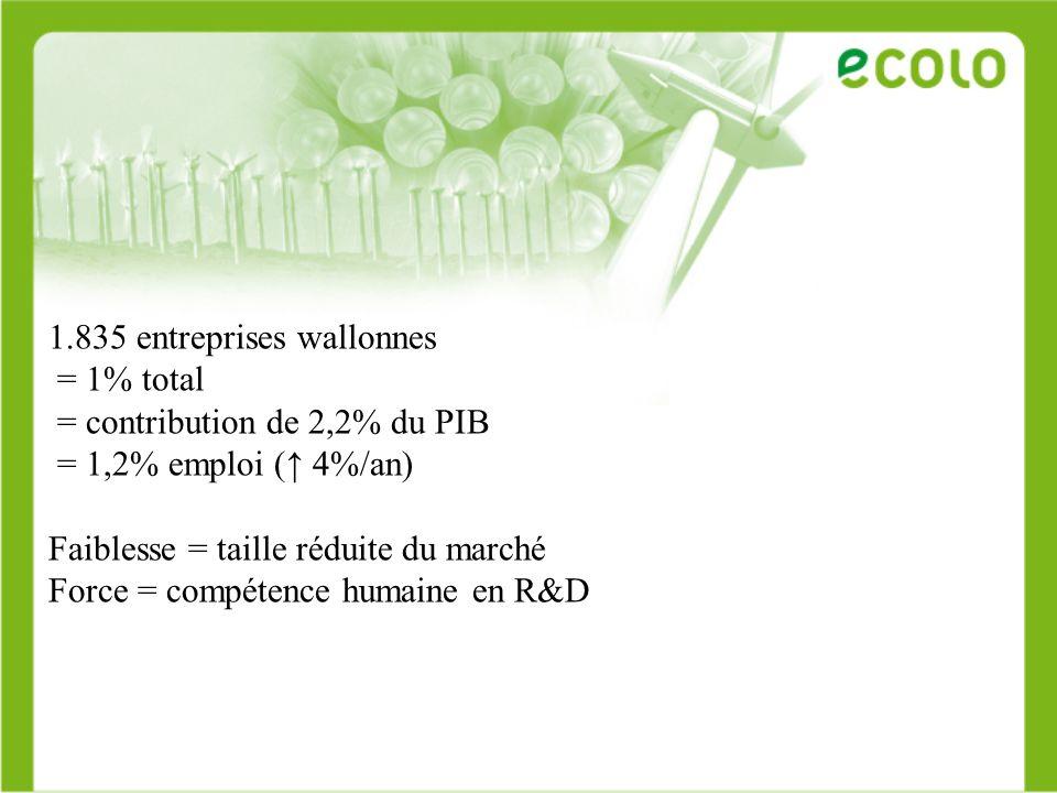 1.835 entreprises wallonnes