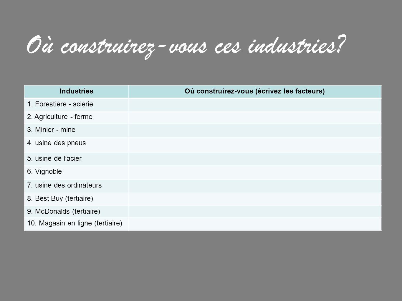 Où construirez-vous ces industries