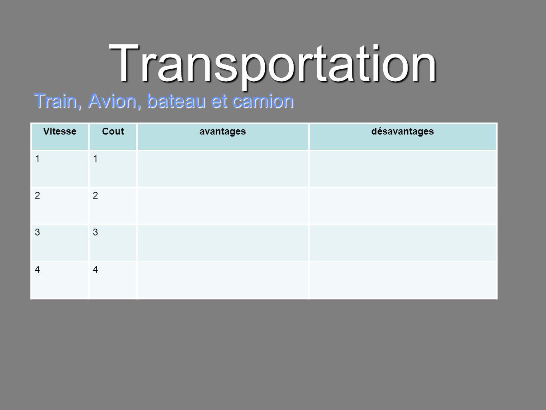 Transportation Train, Avion, bateau et camion Vitesse Cout avantages