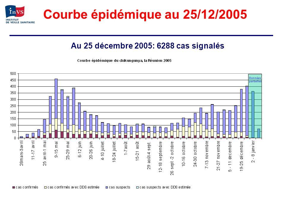 Courbe épidémique au 25/12/2005