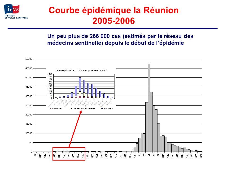 Courbe épidémique la Réunion 2005-2006