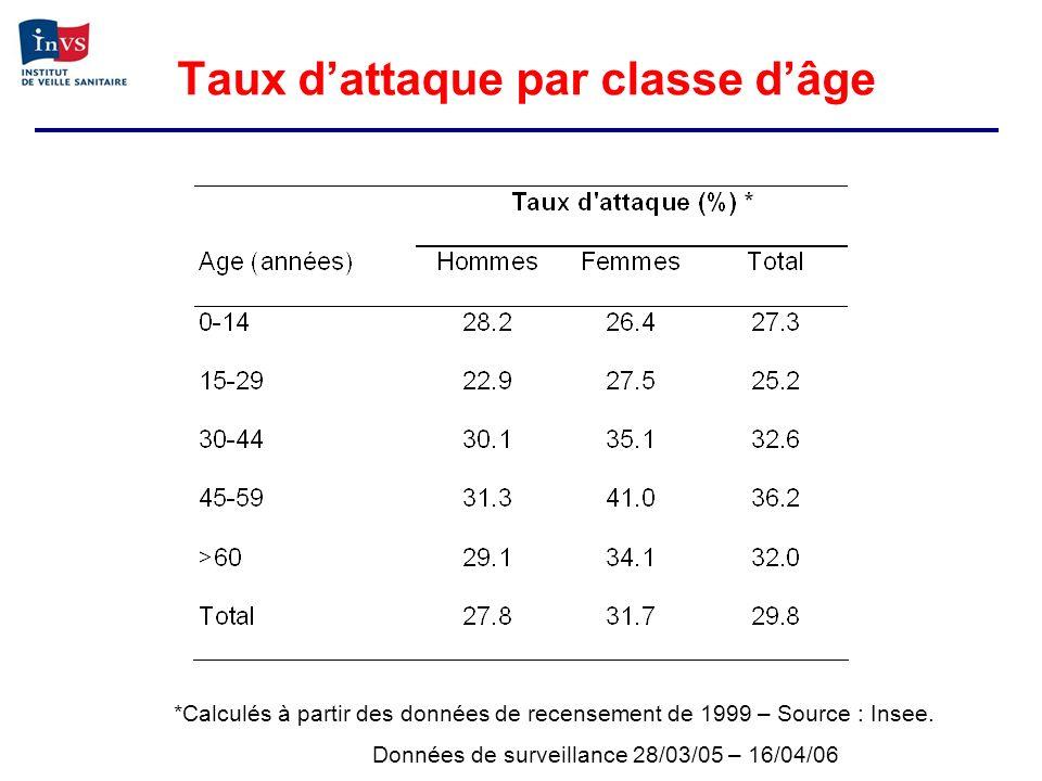 Taux d'attaque par classe d'âge