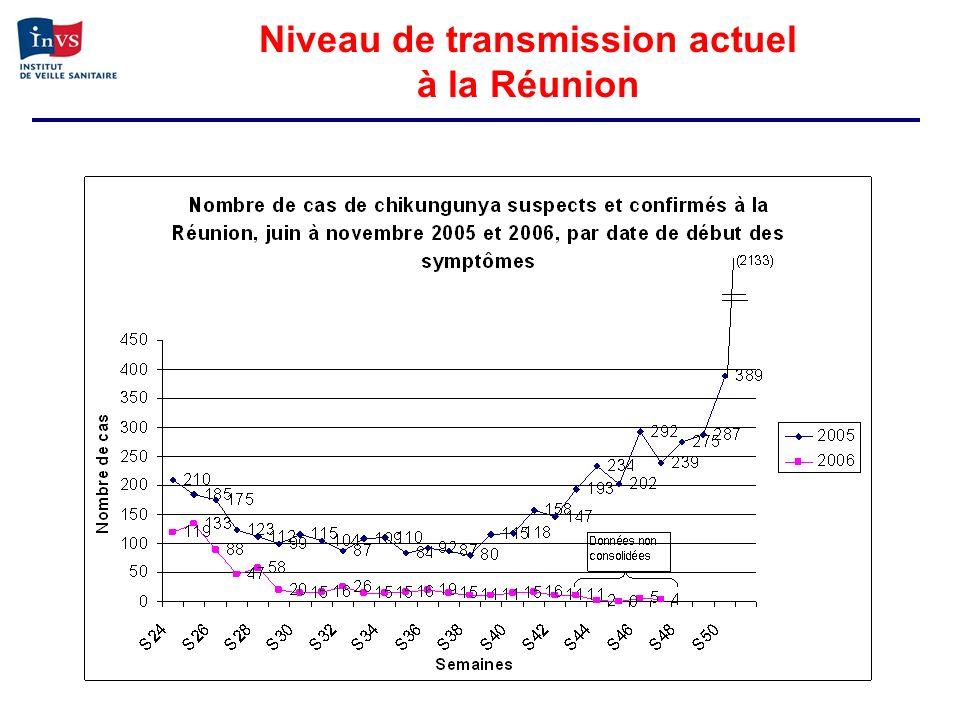 Niveau de transmission actuel à la Réunion