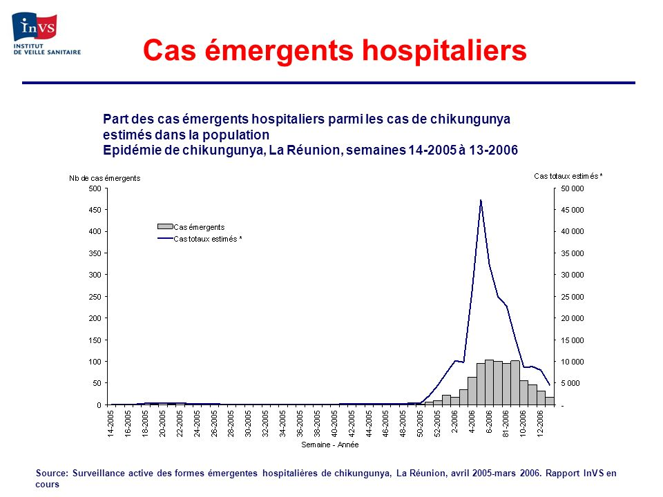 Cas émergents hospitaliers