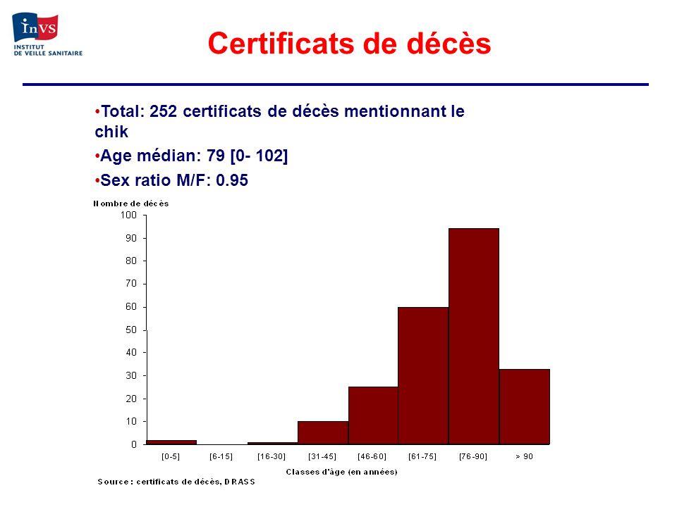 Certificats de décès Total: 252 certificats de décès mentionnant le chik.