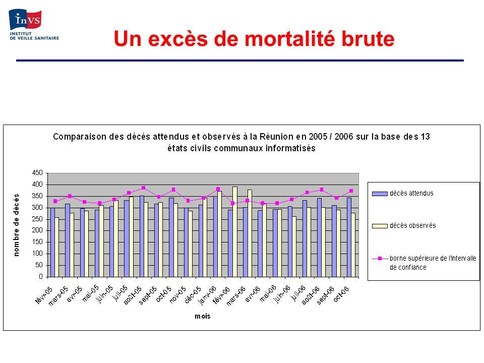 Un excès de mortalité brute