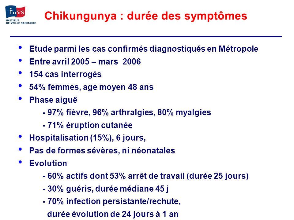 Chikungunya : durée des symptômes