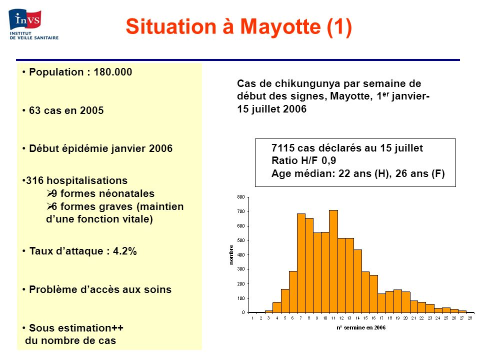 Situation à Mayotte (1) Population : 180.000