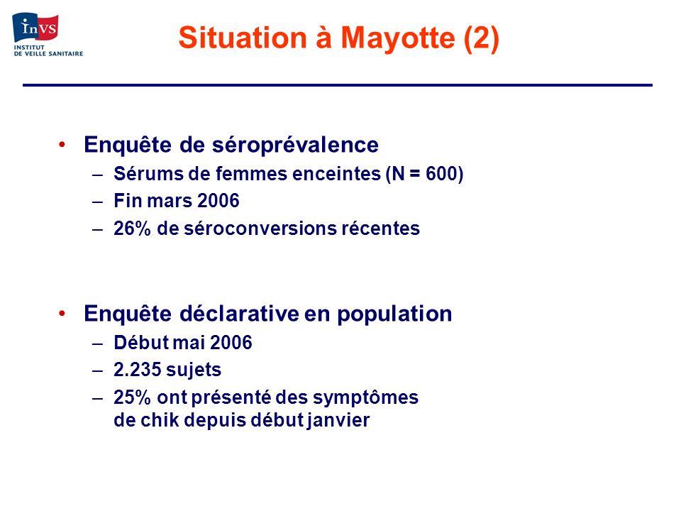 Situation à Mayotte (2) Enquête de séroprévalence