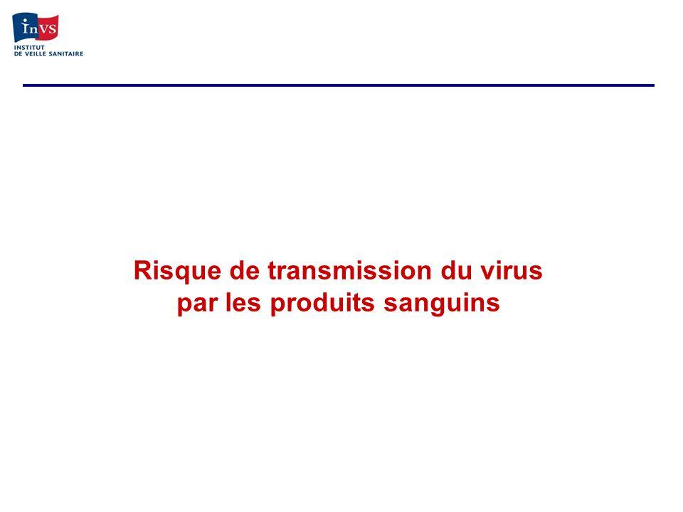 Risque de transmission du virus par les produits sanguins