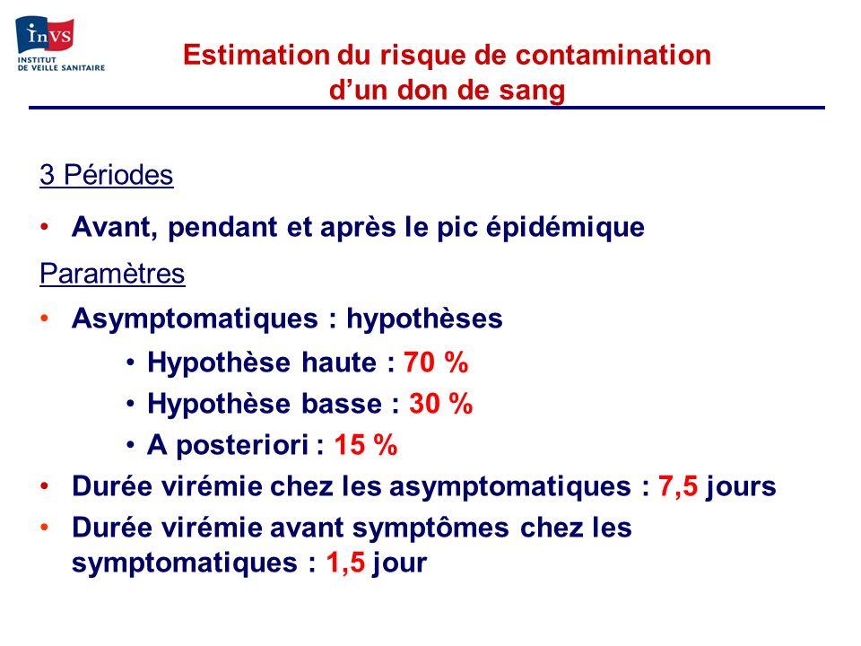 Estimation du risque de contamination d'un don de sang