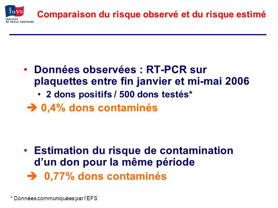 Comparaison du risque observé et du risque estimé